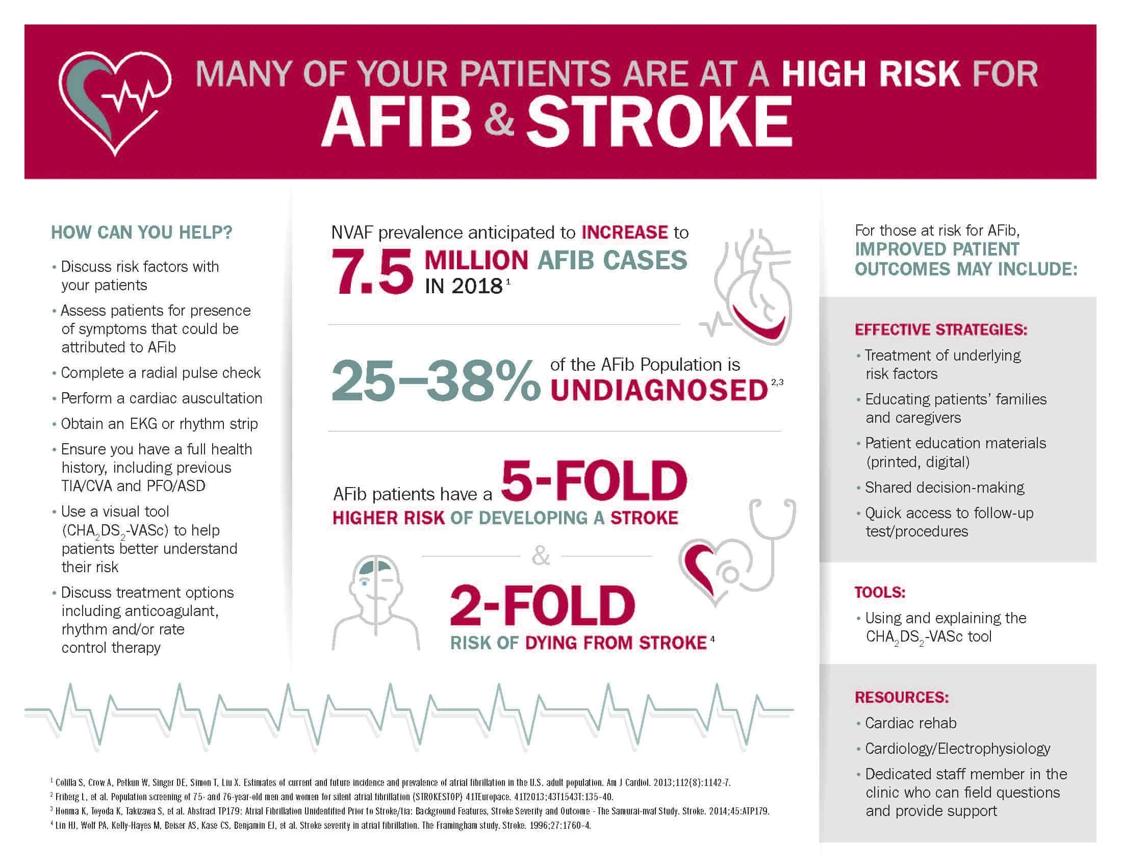 AFib Infographic