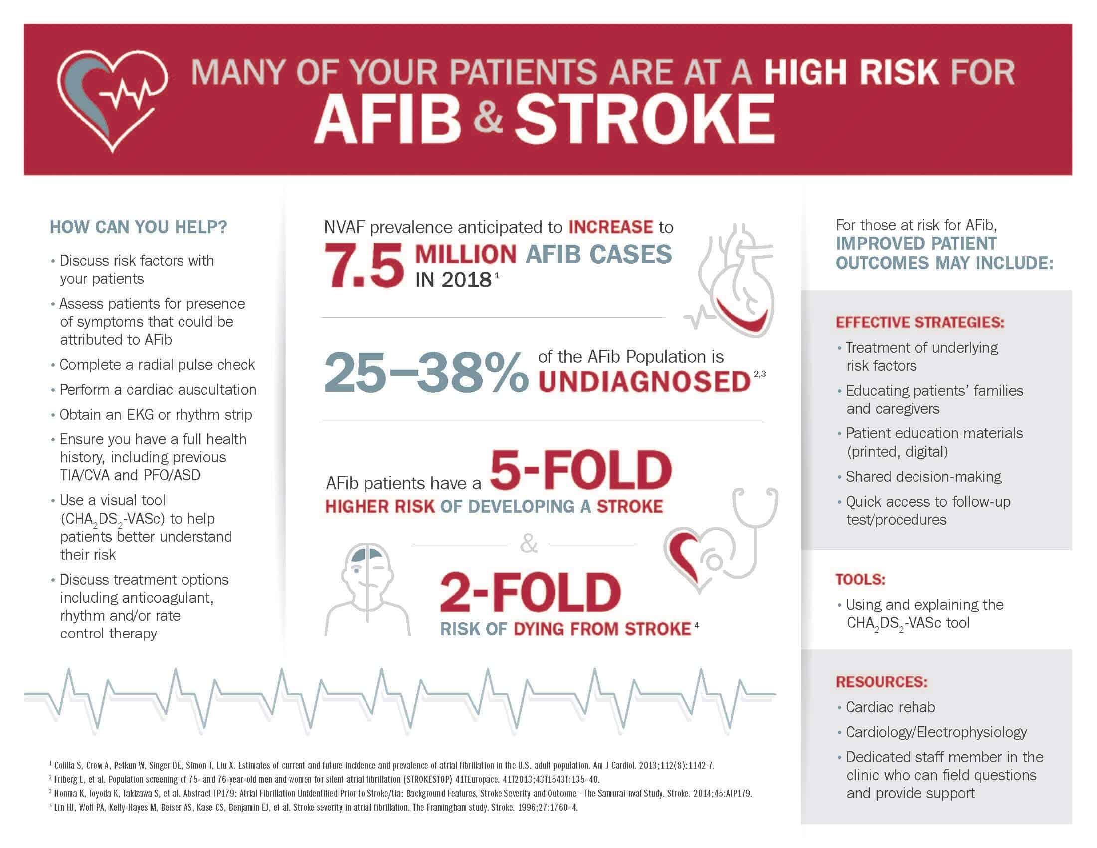 Afib Graphic Handout