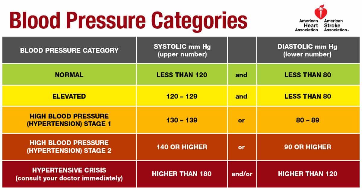 Blood Pressure Categories