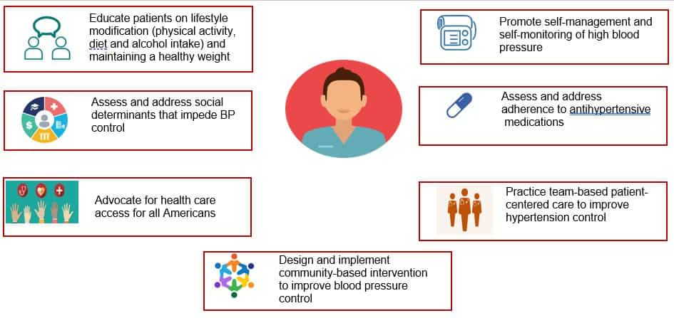 How Nurses Can Contribute to National Efforts to Improve Hypertension Control