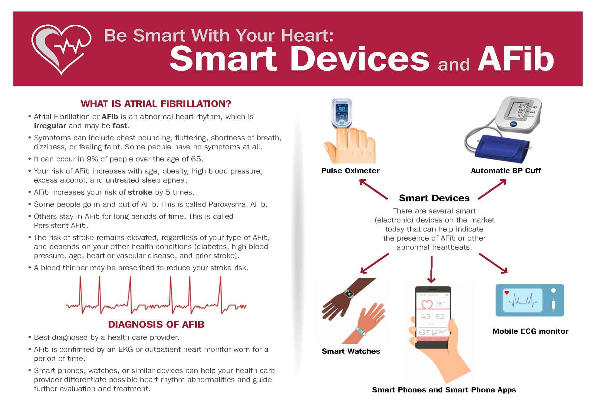 AFib Smart Devices Infographic